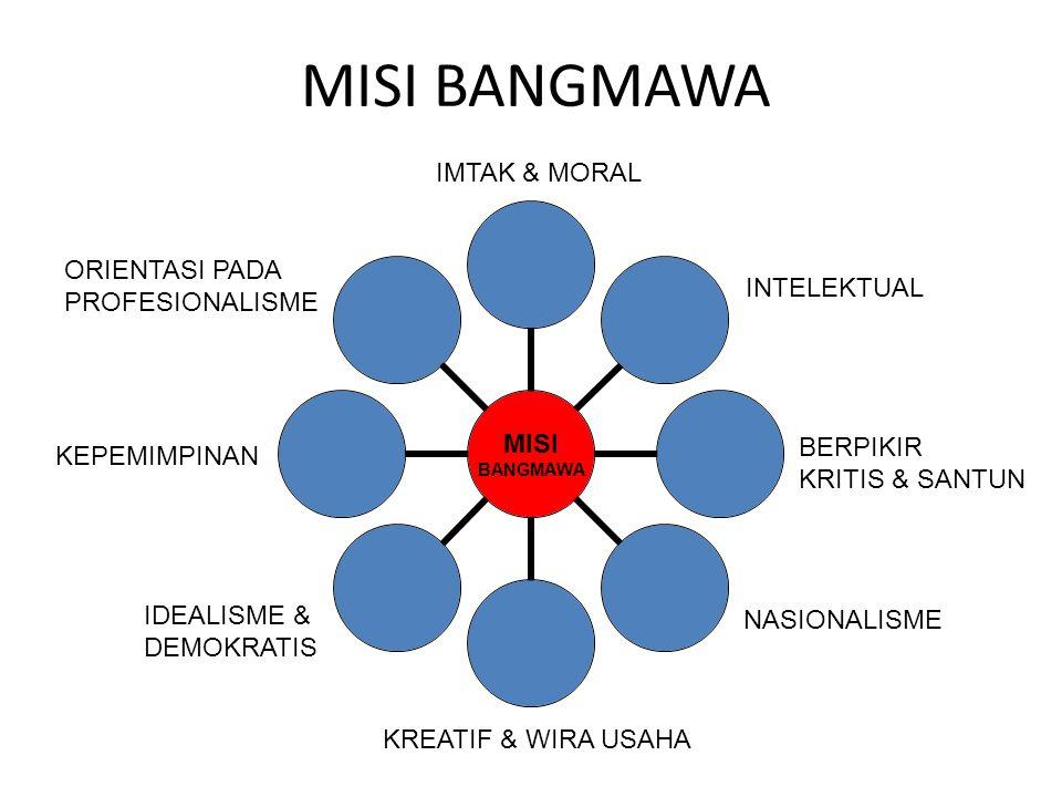 MISI BANGMAWA IMTAK & MORAL ORIENTASI PADA PROFESIONALISME INTELEKTUAL