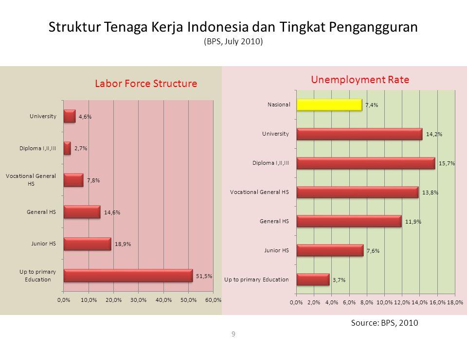 Struktur Tenaga Kerja Indonesia dan Tingkat Pengangguran (BPS, July 2010)