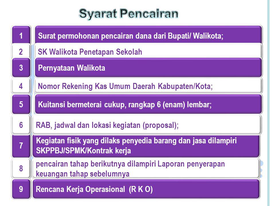 Syarat Pencairan Kegiatan fisik yang dilaks penyedia barang dan jasa dilampiri SKPPBJ/SPMK/Kontrak kerja.