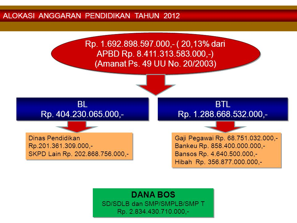 SD/SDLB dan SMP/SMPLB/SMP T Rp. 2.834.430.710.000,-