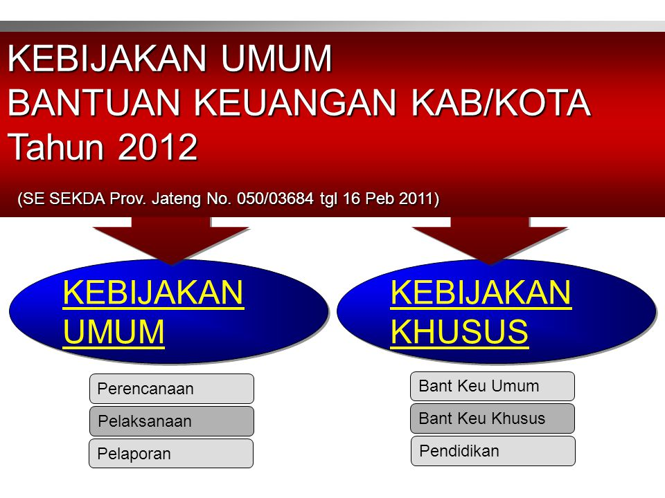 BANTUAN KEUANGAN KAB/KOTA Tahun 2012