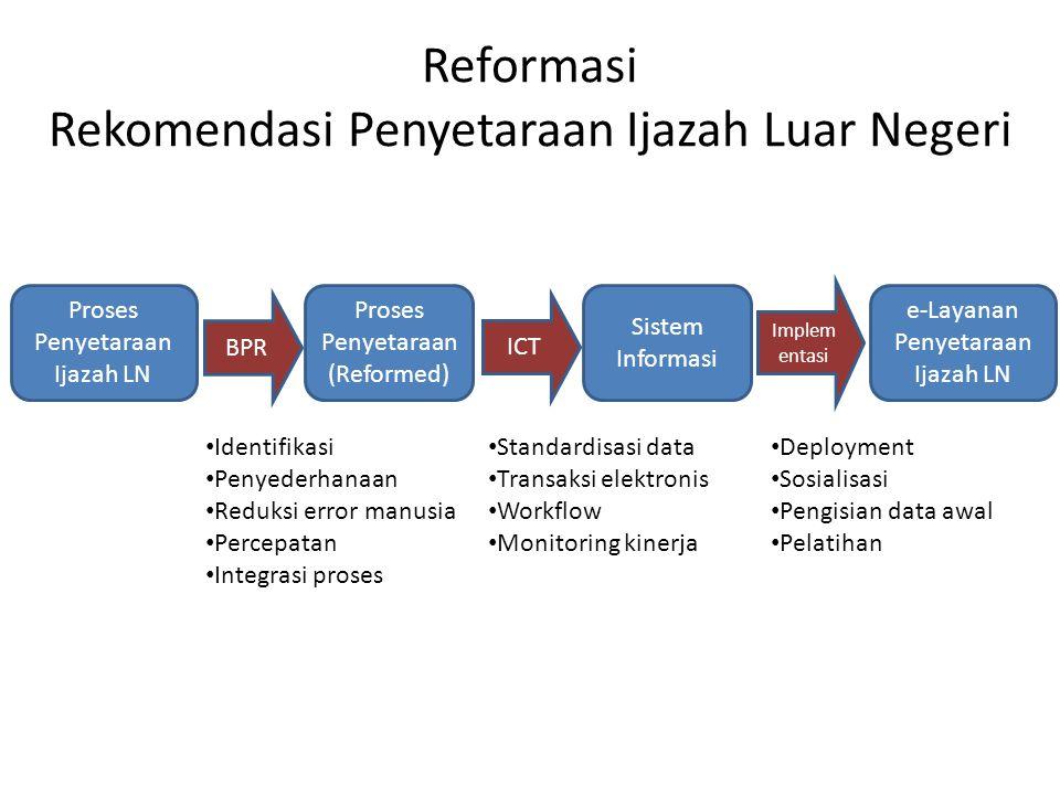 Reformasi Rekomendasi Penyetaraan Ijazah Luar Negeri
