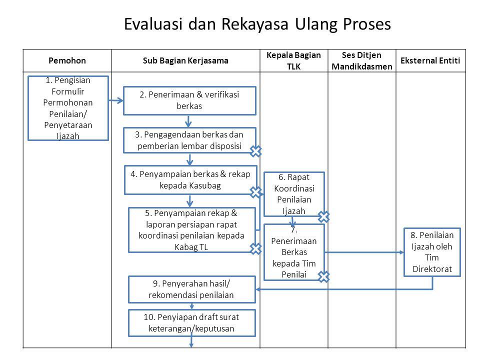 Evaluasi dan Rekayasa Ulang Proses