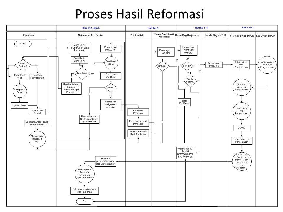 Proses Hasil Reformasi