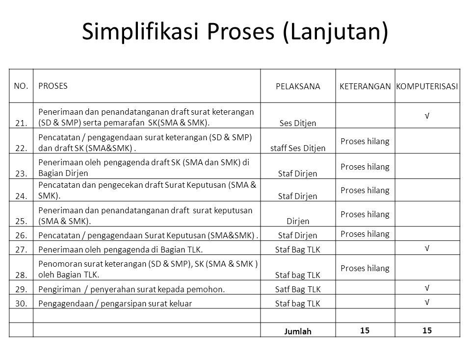 Simplifikasi Proses (Lanjutan)