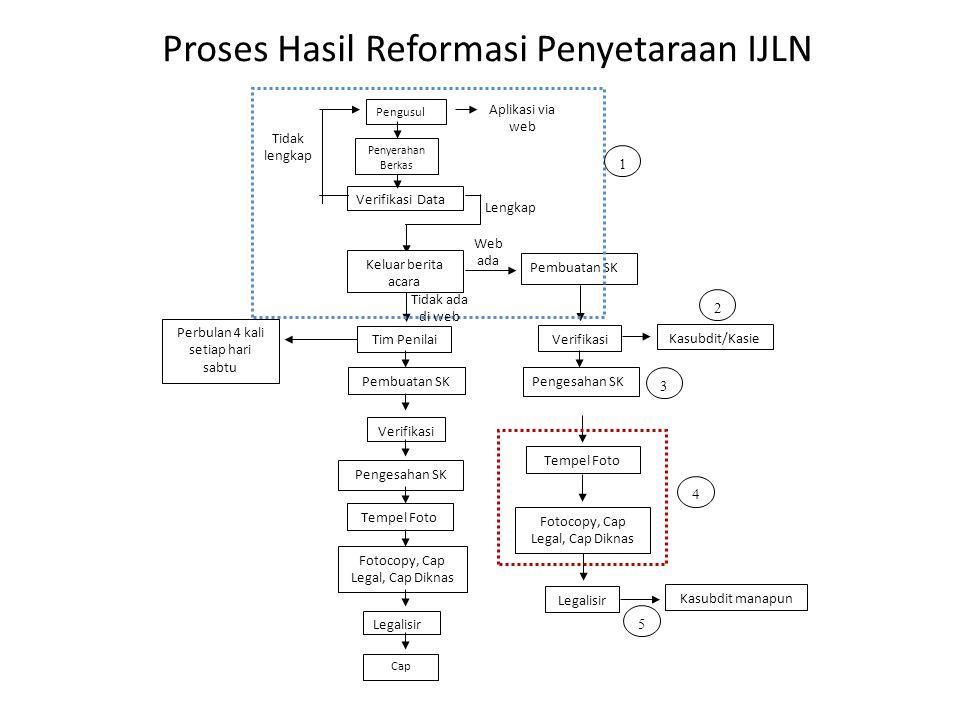 Proses Hasil Reformasi Penyetaraan IJLN