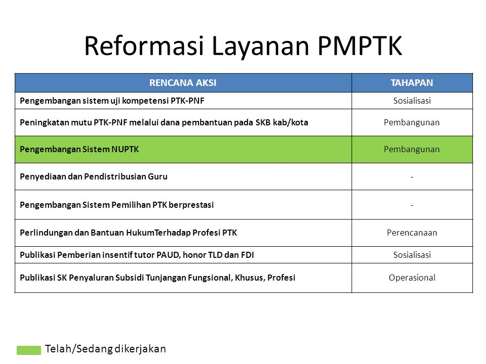 Reformasi Layanan PMPTK