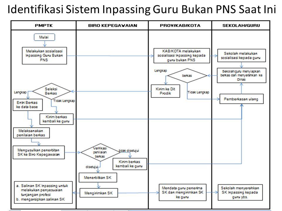 Identifikasi Sistem Inpassing Guru Bukan PNS Saat Ini