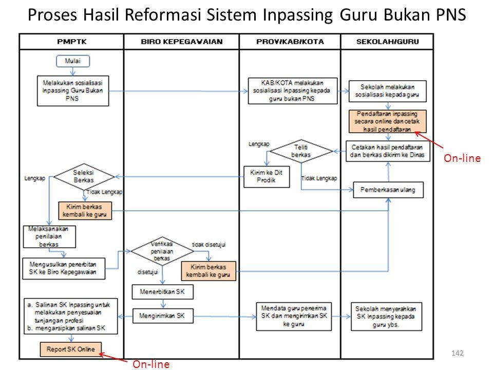 Proses Hasil Reformasi Sistem Inpassing Guru Bukan PNS