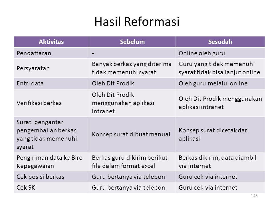 Hasil Reformasi Aktivitas Sebelum Sesudah Pendaftaran -