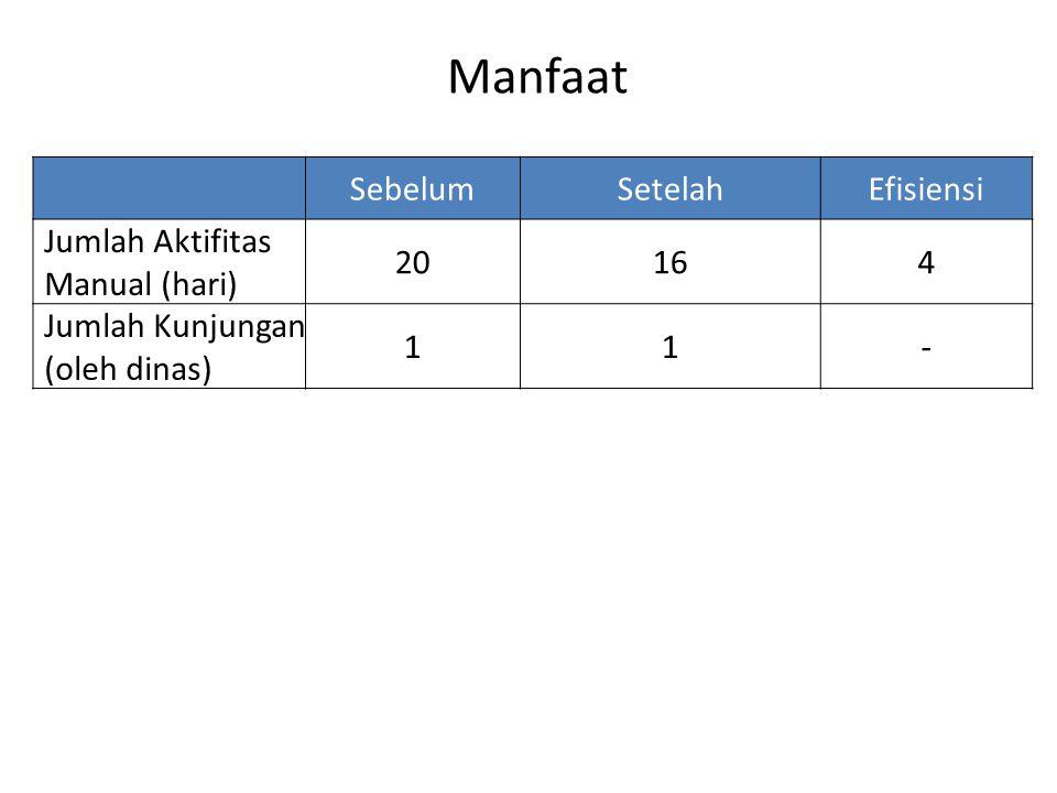 Manfaat Sebelum Setelah Efisiensi Jumlah Aktifitas Manual (hari) 20 16