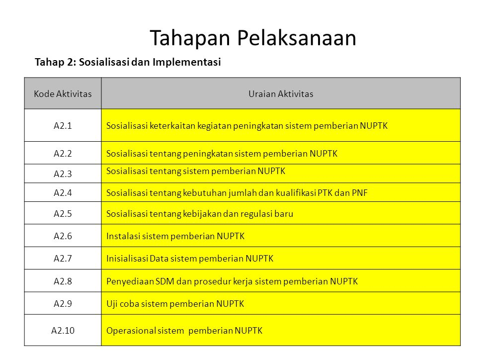 Tahapan Pelaksanaan Tahap 2: Sosialisasi dan Implementasi