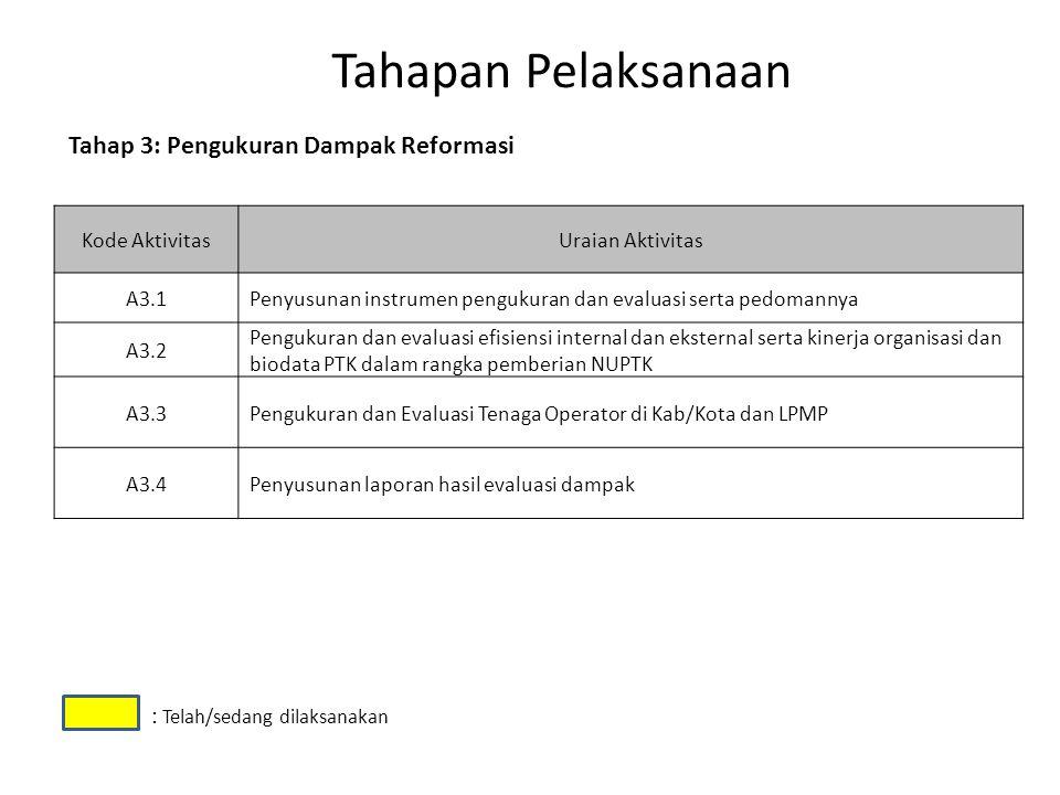 Tahapan Pelaksanaan Tahap 3: Pengukuran Dampak Reformasi