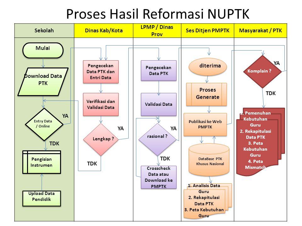 Proses Hasil Reformasi NUPTK