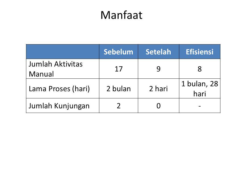 Manfaat Sebelum Setelah Efisiensi Jumlah Aktivitas Manual 17 9 8