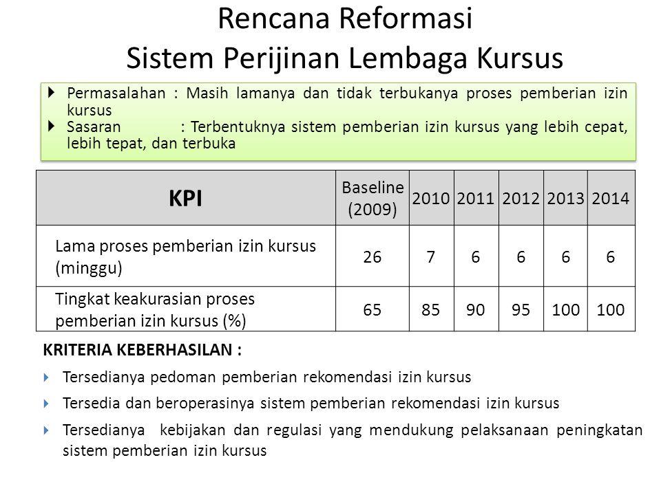Rencana Reformasi Sistem Perijinan Lembaga Kursus