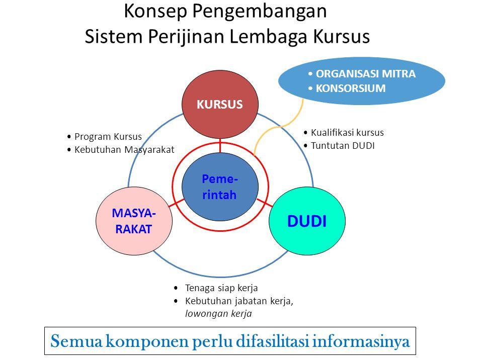Semua komponen perlu difasilitasi informasinya