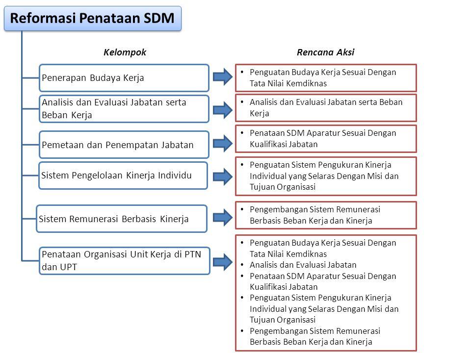 Reformasi Penataan SDM