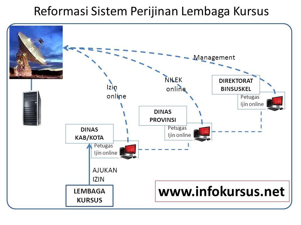 Reformasi Sistem Perijinan Lembaga Kursus