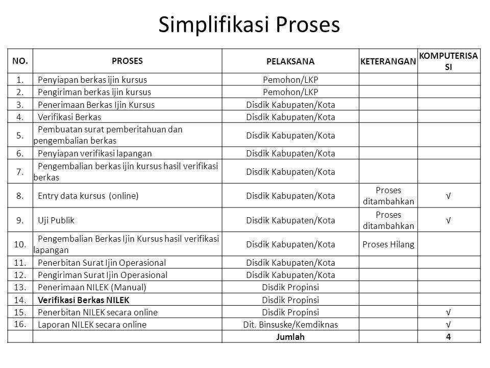 Simplifikasi Proses NO. PROSES PELAKSANA KETERANGAN KOMPUTERISASI 1.