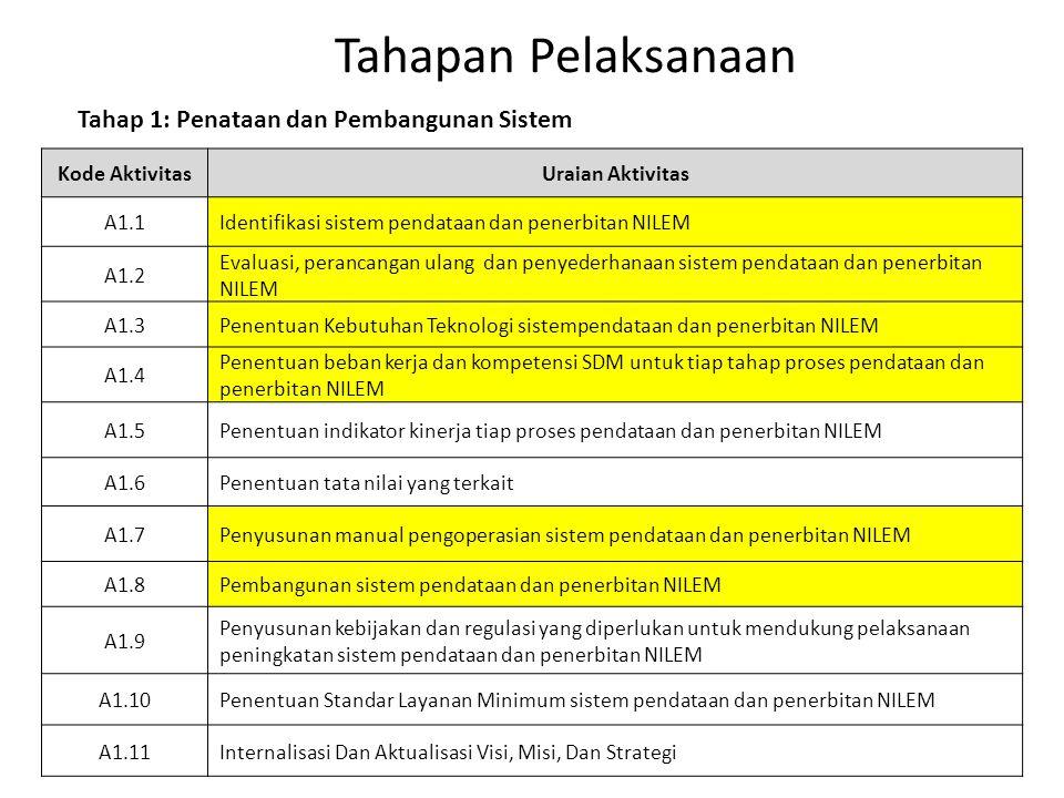 Tahapan Pelaksanaan Tahap 1: Penataan dan Pembangunan Sistem