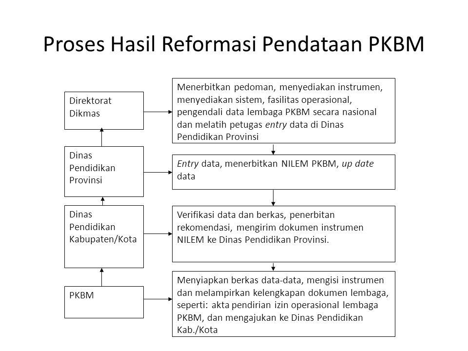 Proses Hasil Reformasi Pendataan PKBM