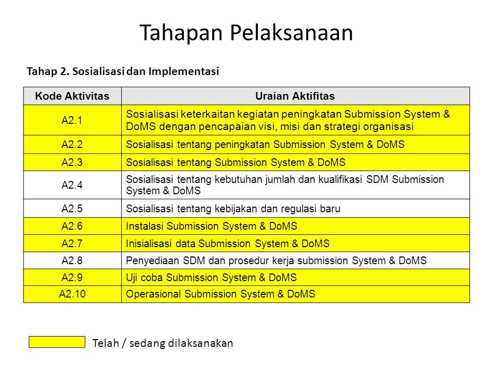 Tahapan Pelaksanaan Tahap 2. Sosialisasi dan Implementasi