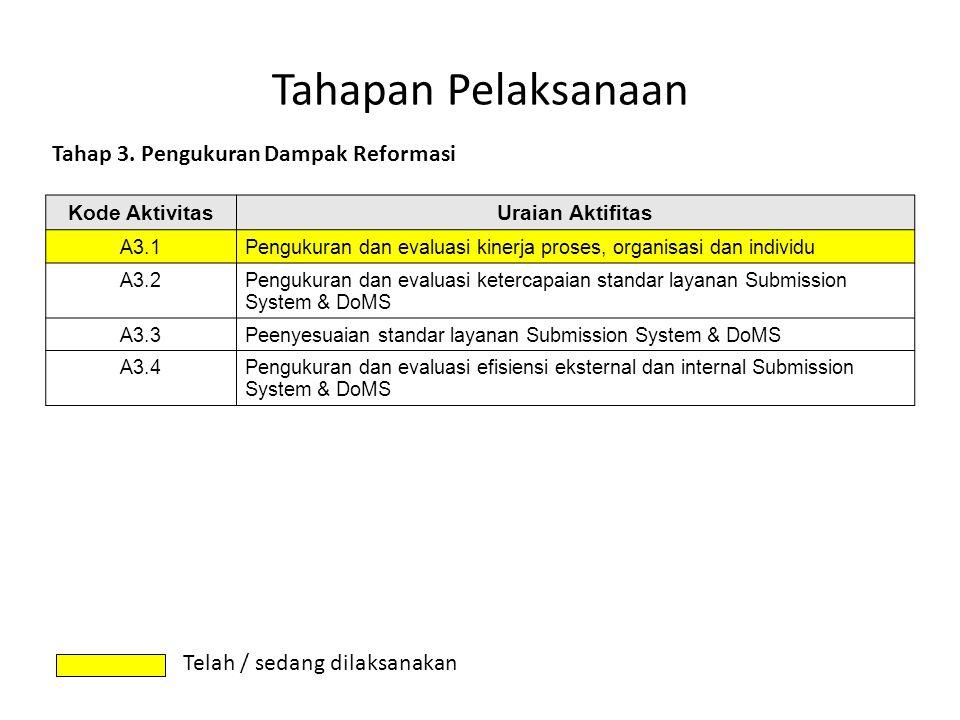 Tahapan Pelaksanaan Tahap 3. Pengukuran Dampak Reformasi