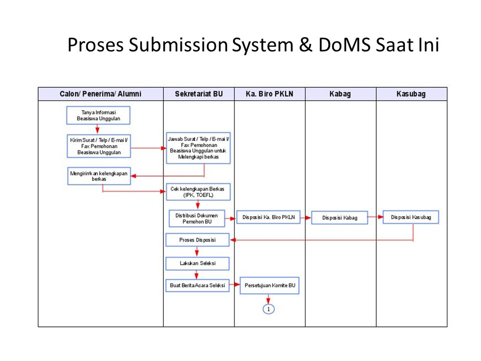 Proses Submission System & DoMS Saat Ini