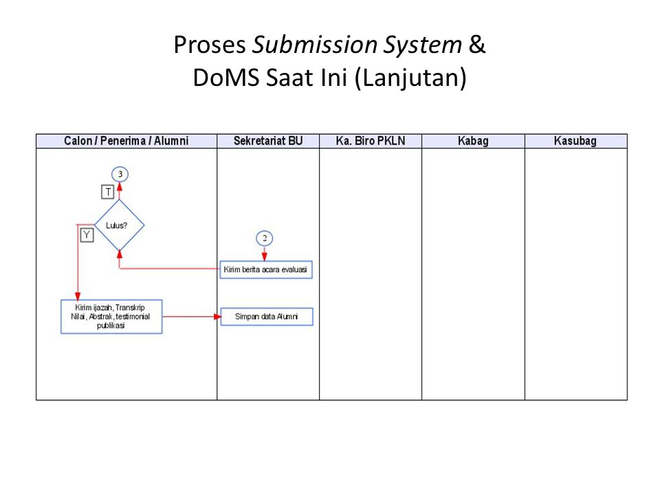 Proses Submission System & DoMS Saat Ini (Lanjutan)