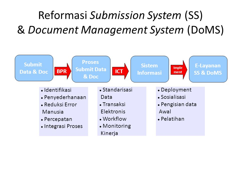Reformasi Submission System (SS) & Document Management System (DoMS)