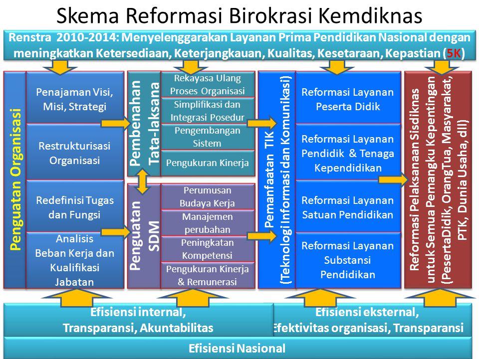 Skema Reformasi Birokrasi Kemdiknas