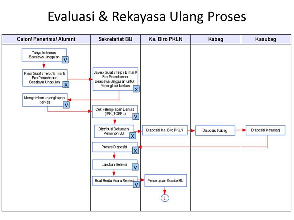 Evaluasi & Rekayasa Ulang Proses