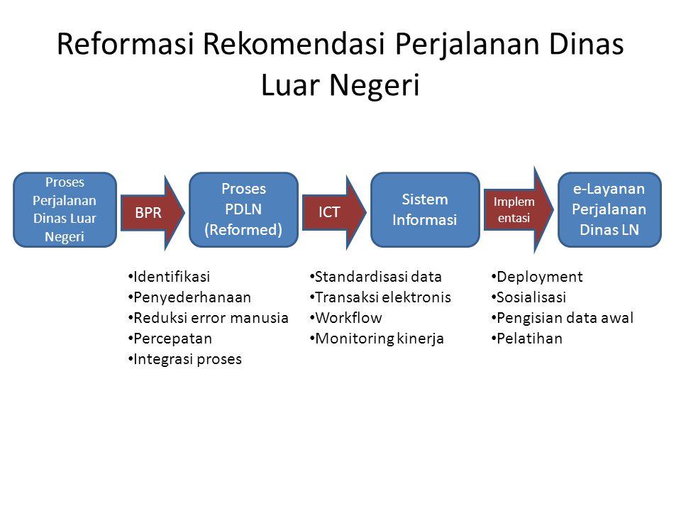 Reformasi Rekomendasi Perjalanan Dinas Luar Negeri