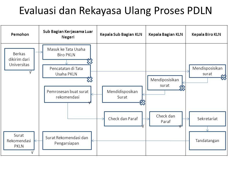 Evaluasi dan Rekayasa Ulang Proses PDLN