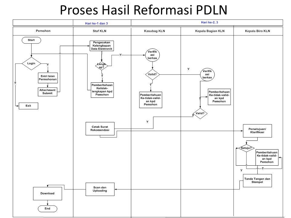 Proses Hasil Reformasi PDLN