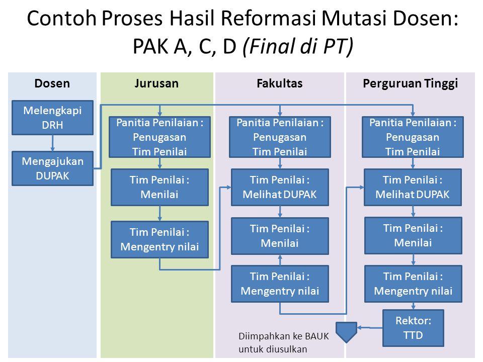 Contoh Proses Hasil Reformasi Mutasi Dosen: PAK A, C, D (Final di PT)