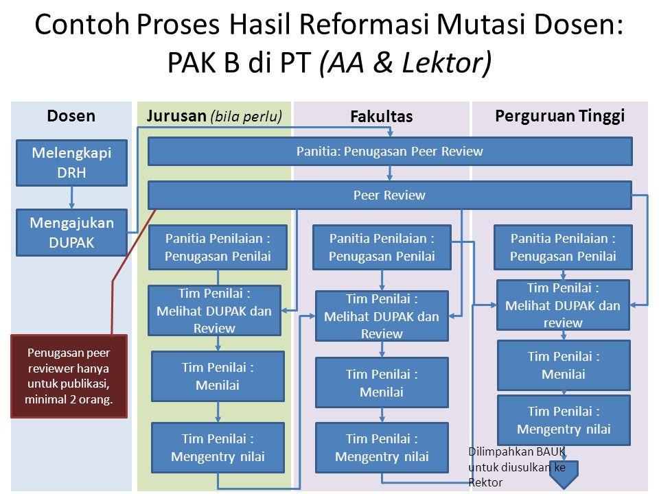 Contoh Proses Hasil Reformasi Mutasi Dosen: PAK B di PT (AA & Lektor)