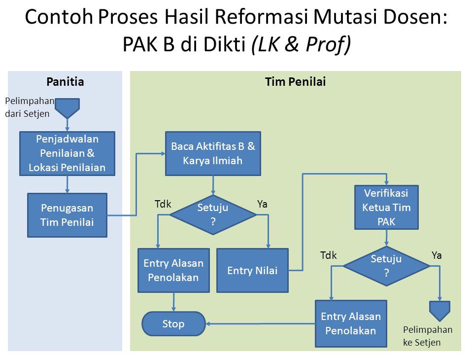 Contoh Proses Hasil Reformasi Mutasi Dosen: PAK B di Dikti (LK & Prof)