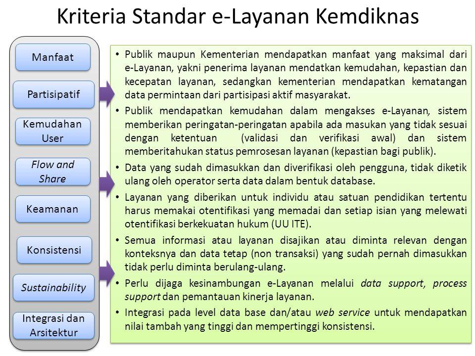Kriteria Standar e-Layanan Kemdiknas
