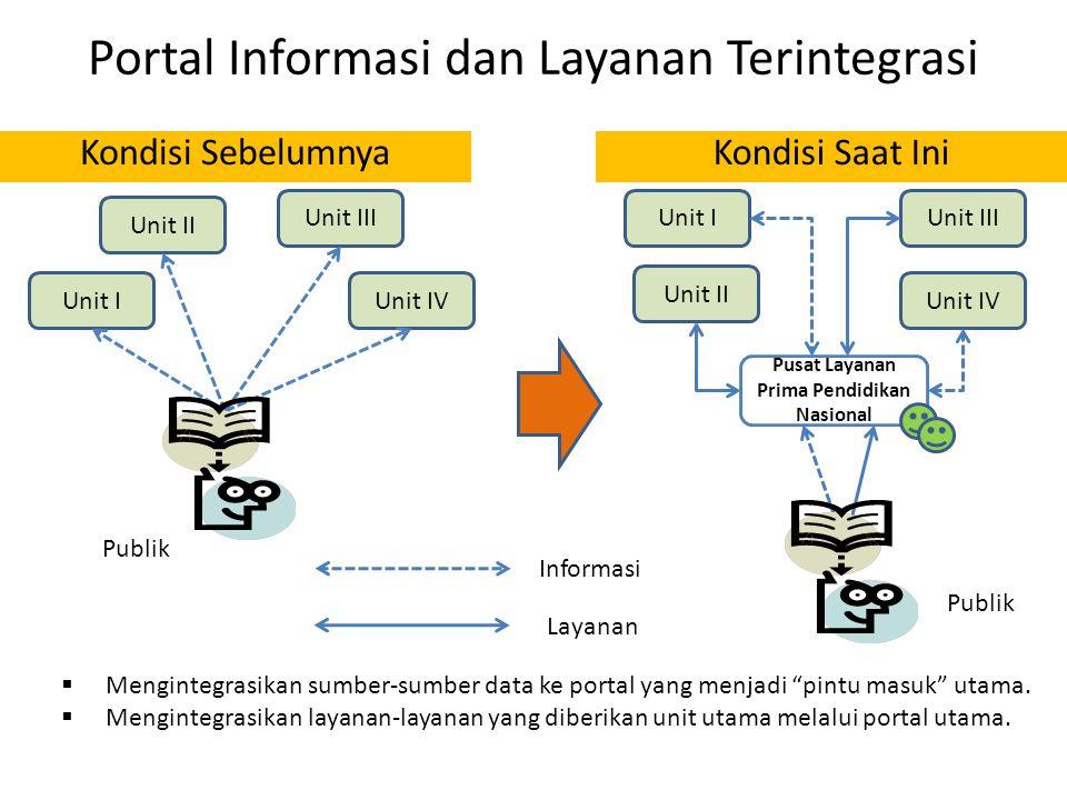 Portal Informasi dan Layanan Terintegrasi
