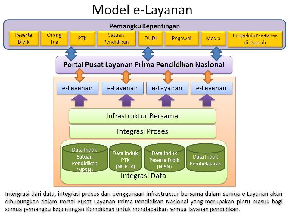 Portal Pusat Layanan Prima Pendidikan Nasional