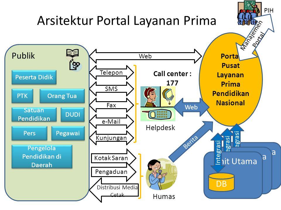 Arsitektur Portal Layanan Prima