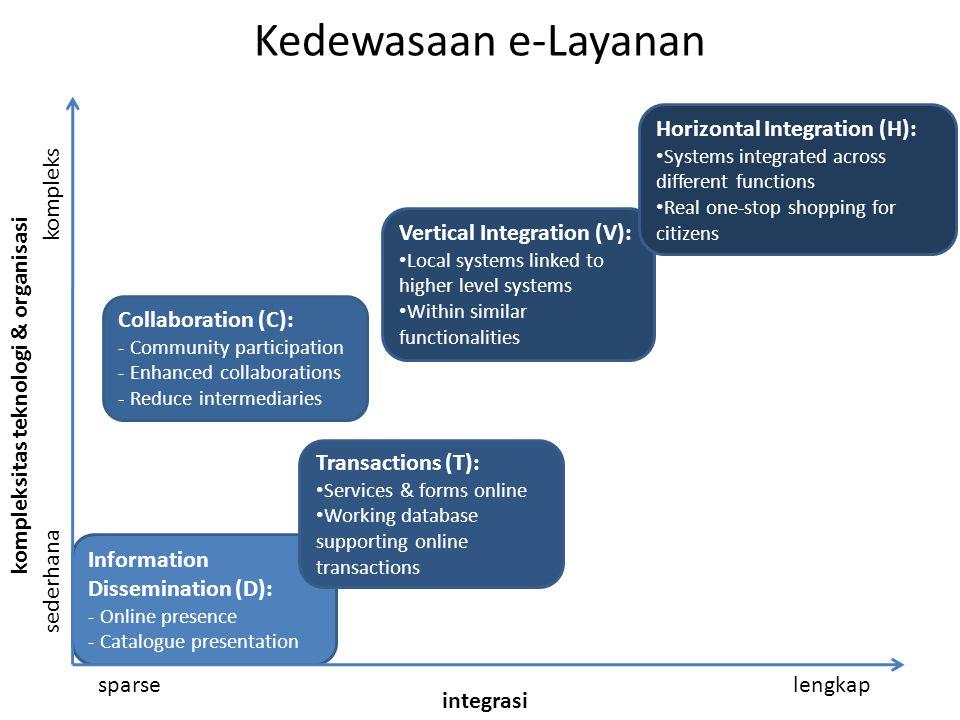Kedewasaan e-Layanan Horizontal Integration (H): kompleks