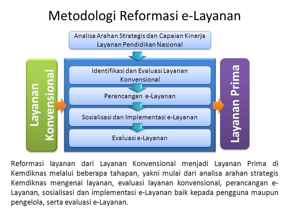 Metodologi Reformasi e-Layanan