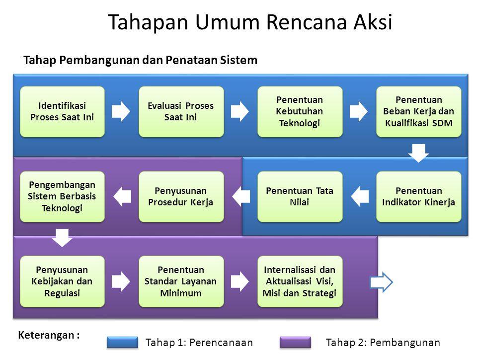 Tahapan Umum Rencana Aksi