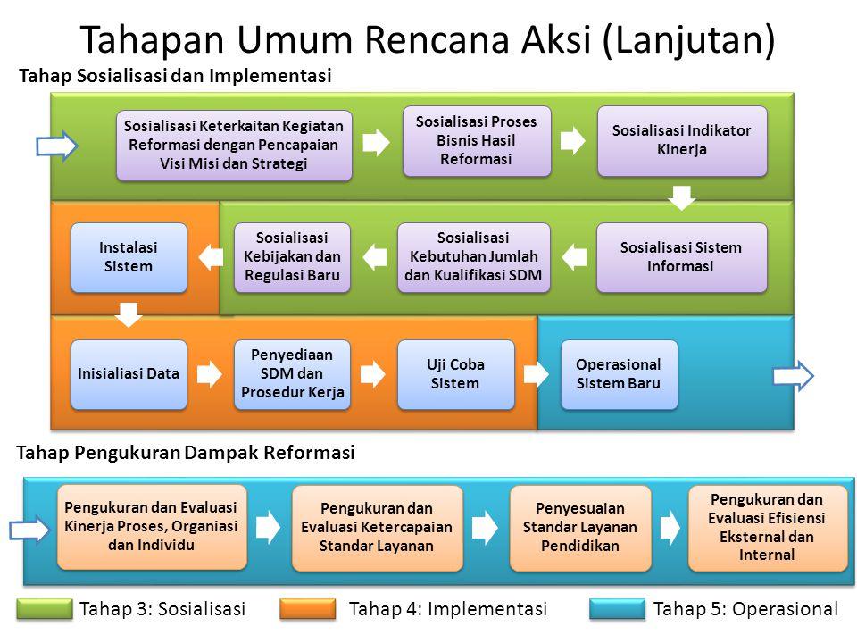 Tahapan Umum Rencana Aksi (Lanjutan)