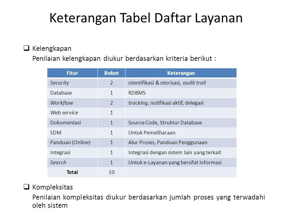 Keterangan Tabel Daftar Layanan