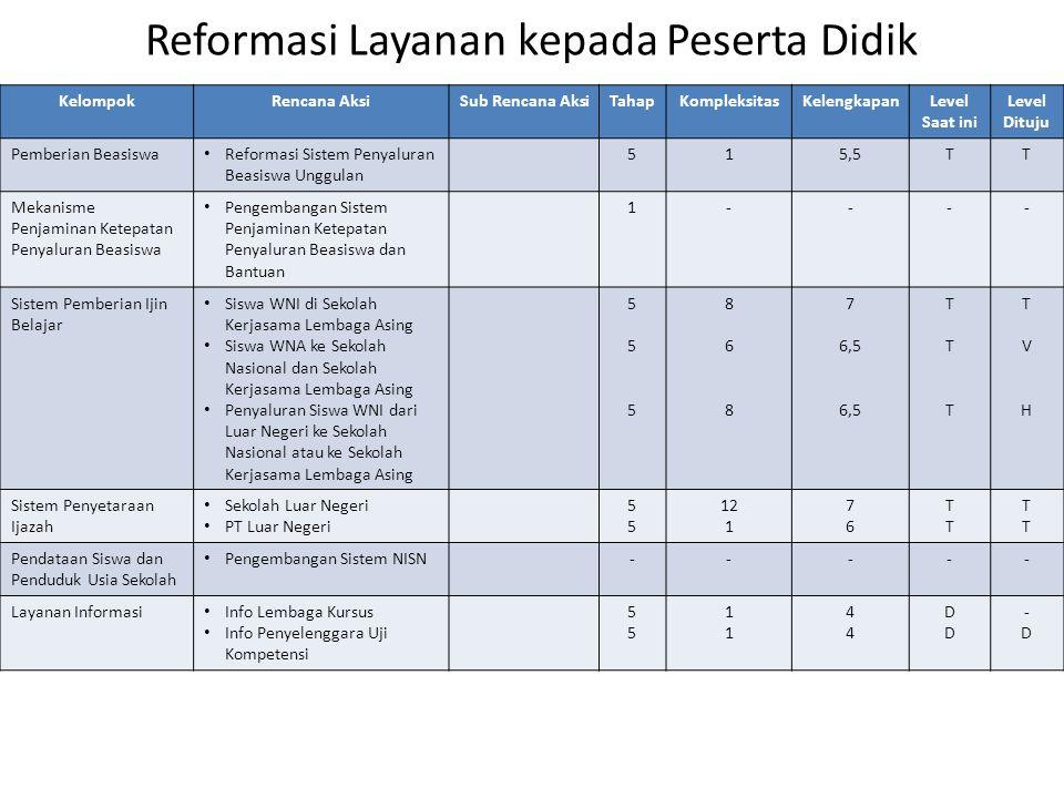 Reformasi Layanan kepada Peserta Didik