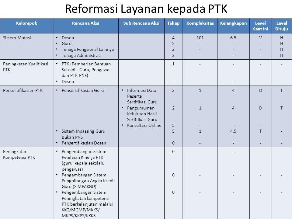 Reformasi Layanan kepada PTK